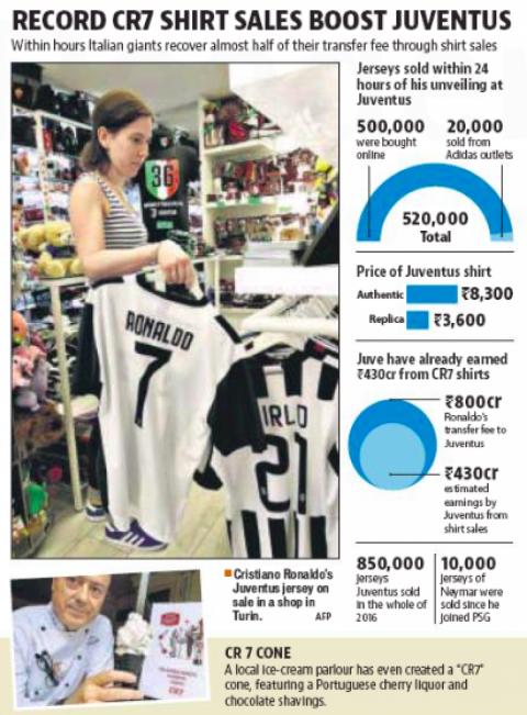 juventus generate 53 5m from cristiano ronaldo shirt sales 53 5m from cristiano ronaldo shirt sales